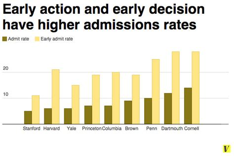 Mba Early Decision Schools by Early Admissions To Colleges Help Who Don T Need It Vox