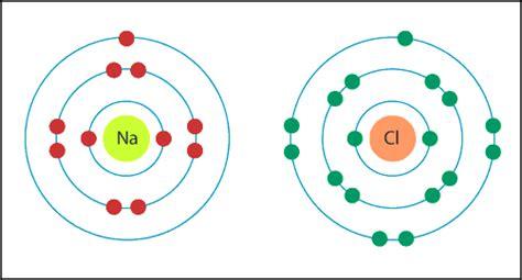 chlorine bohr diagram bohr diagram for sodium and chlorine
