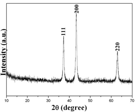 xrd pattern of naoh mesoporous nio with various hierarchical nanostructures by