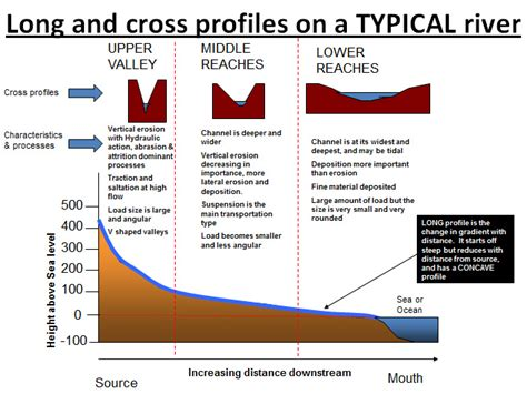 cross sectional profile long and cross profiles of a river ace geography