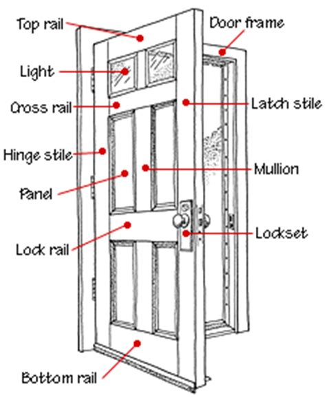 Interior Doors Buying Guide Hometips Exterior Door Frame Parts