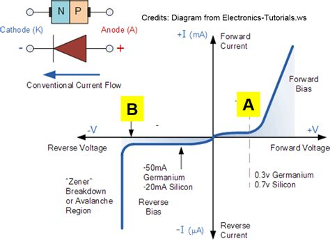 vi characteristics of diode given the following vi characteristic curve of a pn junction diode identify what is a and b