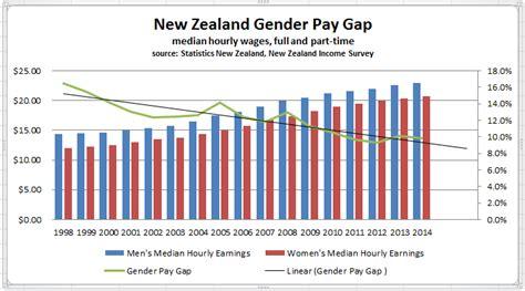 gender wage gap 2014 gender pay gap ministry for