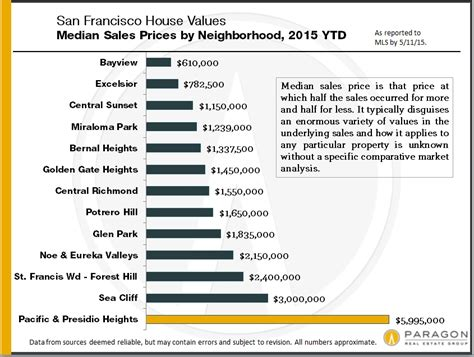 San Francisco Records San Francisco Neighborhood Home Prices Continue To Records Sf Real Estate Experts