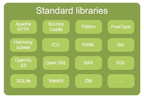 android libraries what is architecture of the android and how does it work