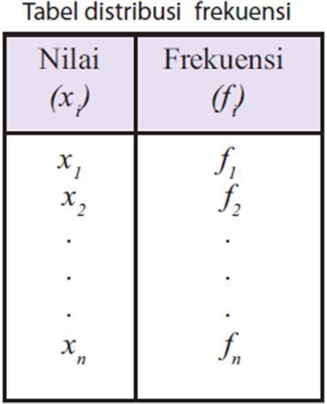 bagaimana membuat tabel distribusi frekuensi cara menghitung mean rataan suatu data