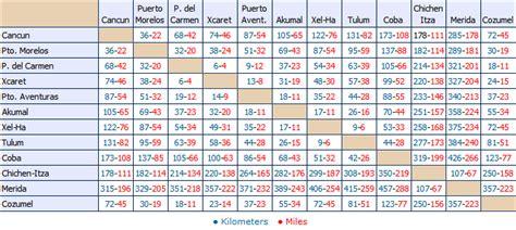 tabla de distancias mexico mapa interactivo de hoteles en cancun