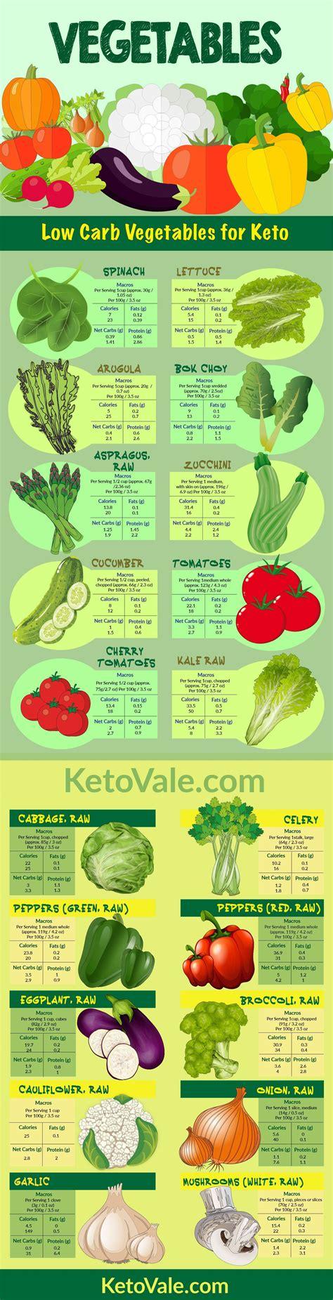 vegetables for keto keto vegetables list ketovale