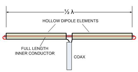 coaxial dipole for yagi uda antennas