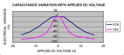 x7r capacitor dc bias x7r capacitor dc bias 28 images capacitors gc3 series lineup murata capacitance of a x7r