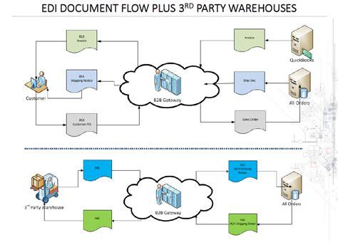 edi process flow diagram all orders b2b gateway edi integration numbercruncher