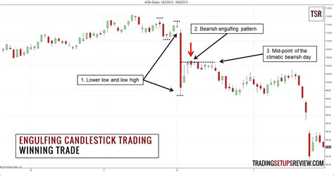 candlestick pattern day trading trading the engulfing candlestick pattern with market
