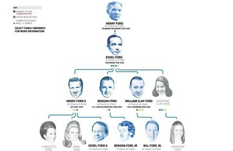 Ford Family Tree by Family Tree Of Henry Ford S Descendants Ford Motor