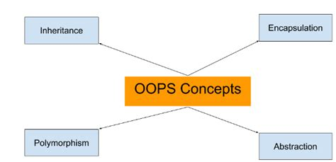 java tutorial oops concepts oops concept with java