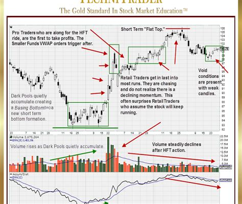 chart pattern finder software technitrader how to find stocks quickly with a 5 step process