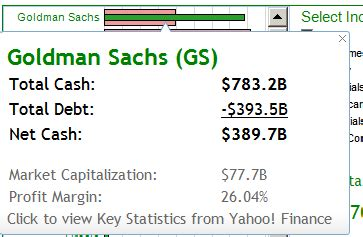 goldman sachs bank holding company here s where america s top 50 companies stand in debt and