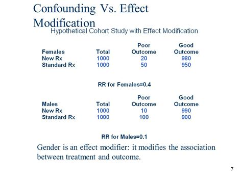 Modification Effect by M2 Epidemiology Ppt