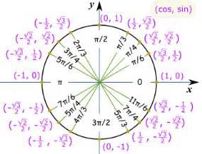 Trigonometry easy way of memorizing values of sine cosine and