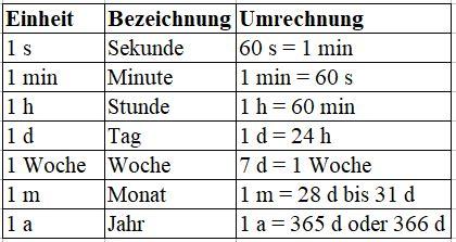 Quadratmeter Rechner by Zeiteinheiten Mit Umrechnung