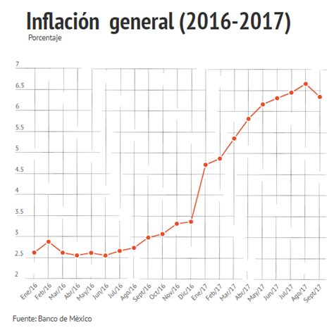 inflacion mexico 2016 subir 225 casi al doble la inflaci 243 n en 2017 frente al a 241 o
