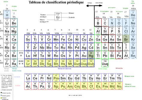 table u tableau de classification p 233 riodique