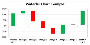 excel waterfall chart template waterfall chart template with