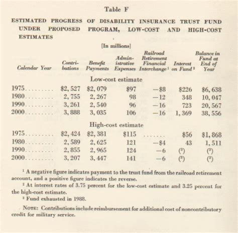 social security actuarial table social security history
