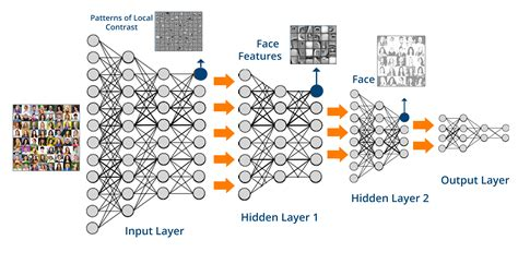 apac augmented pattern classification with neural networks what is deep learning getting started with deep learning