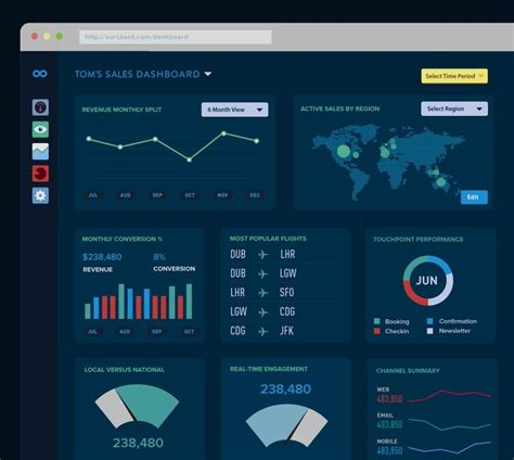 qlikview background themes 17 best images about dashboards on pinterest analytics