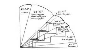 treppen rechner 6 sichere hinweise treppen selber bauen berechnen
