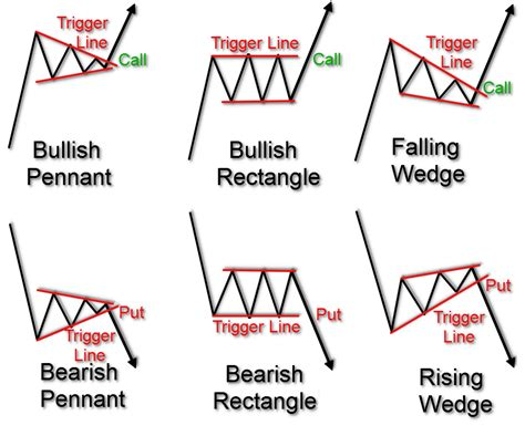 pattern trading blog trading technical analysis