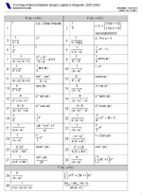 laplace transformation tabelle abusalah formelsammlungen f 252 r messtechnik