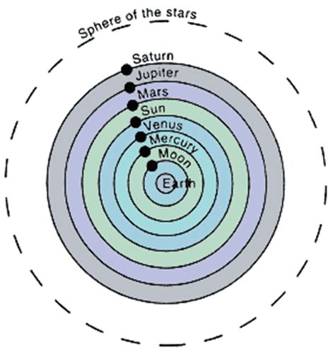 Ptolemy Model Of Solar System
