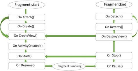 android fragment lifecycle android fragments