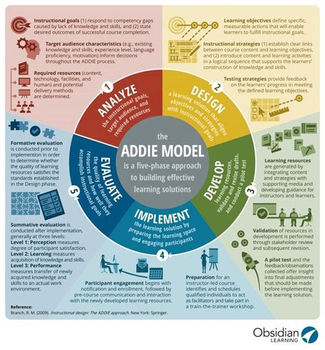 addie model infographic  learning infographics
