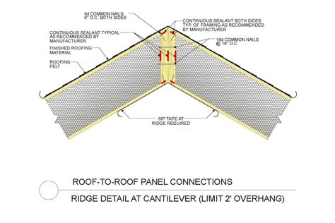 sip roof panel sips construction details sipa structual insulated