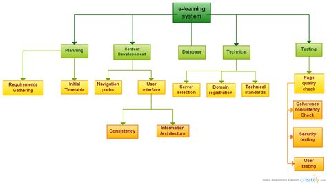 Wbs Distant Mba by Wbs E Learning System Flowchart Creately