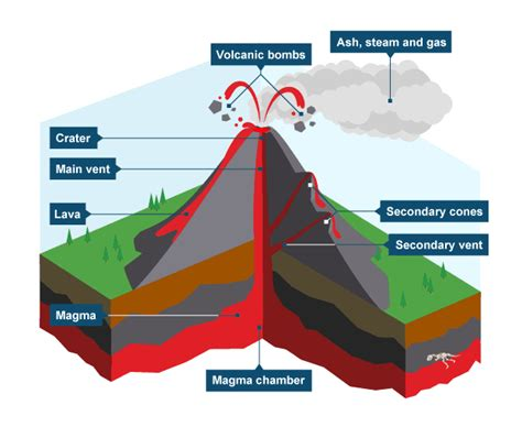 diagram of a volcano for volcanoes edexcel igcse geography