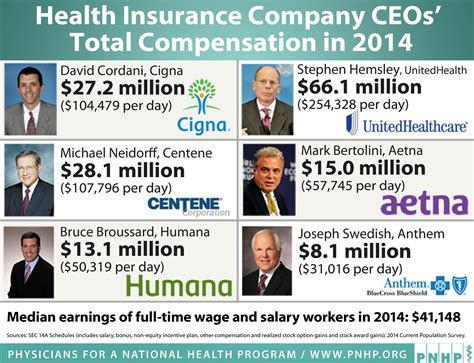 actor wages canada health insurance ceo s rewarded for denying care jeffrey