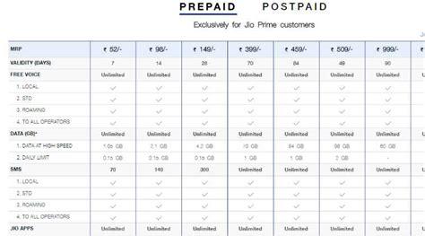 vodafone mobile plans prepaid reliance jio airtel vodafone top 4g monthly prepaid