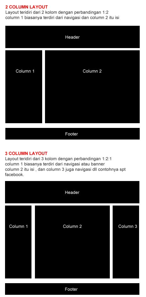 layout desain web dasar fairyley story indonesia konsep dasar desain web user