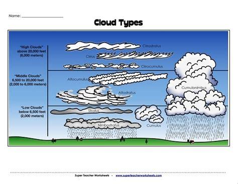 Cloud Types Worksheet by Cloud Worksheet Photos Getadating