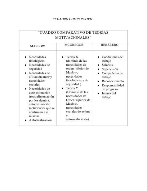 imagenes de teorias motivacionales cuadro comparativo en contraste a las tecnicas de motivacion
