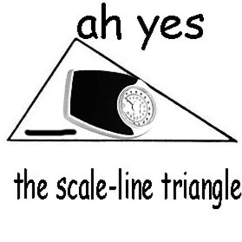 ah the scalene triangle know your meme