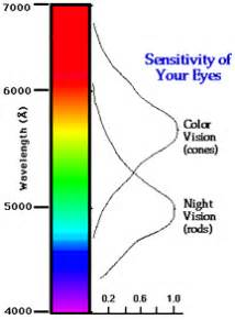what color has the most energy visible light windows to the universe
