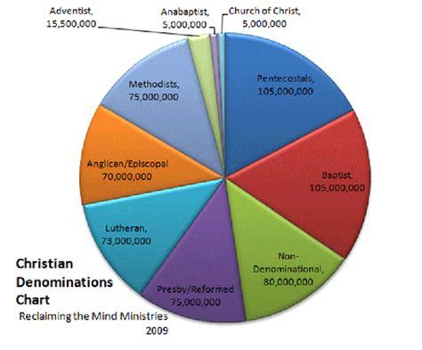 creștinismul 206 n lume statistici creștinism autentic