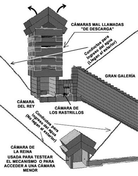 camaras secretas piramicasa c 193 maras secretas
