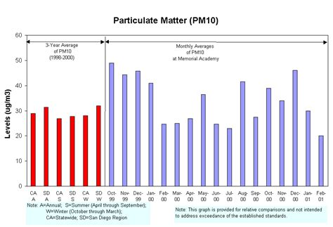aq monitoring results barrio logan particulate matter