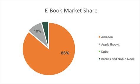 ebook format market share the new american monopolies