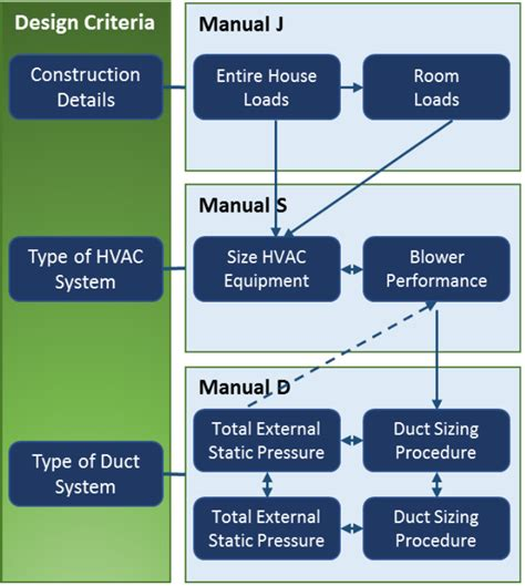 service guide residential comfort systems residential hvac design testing priority energy chicago